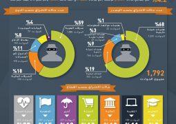 """جيمالتو"""" تكشف عن تقرير مؤشر الاختراقات للعام 2016"""