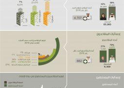 أبوظبي للمعاشات يصدر التقرير الإحصائي لعام 2016