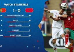 المنتخب المغربي يفقد آمال التأهل إلى ثمن النهائي